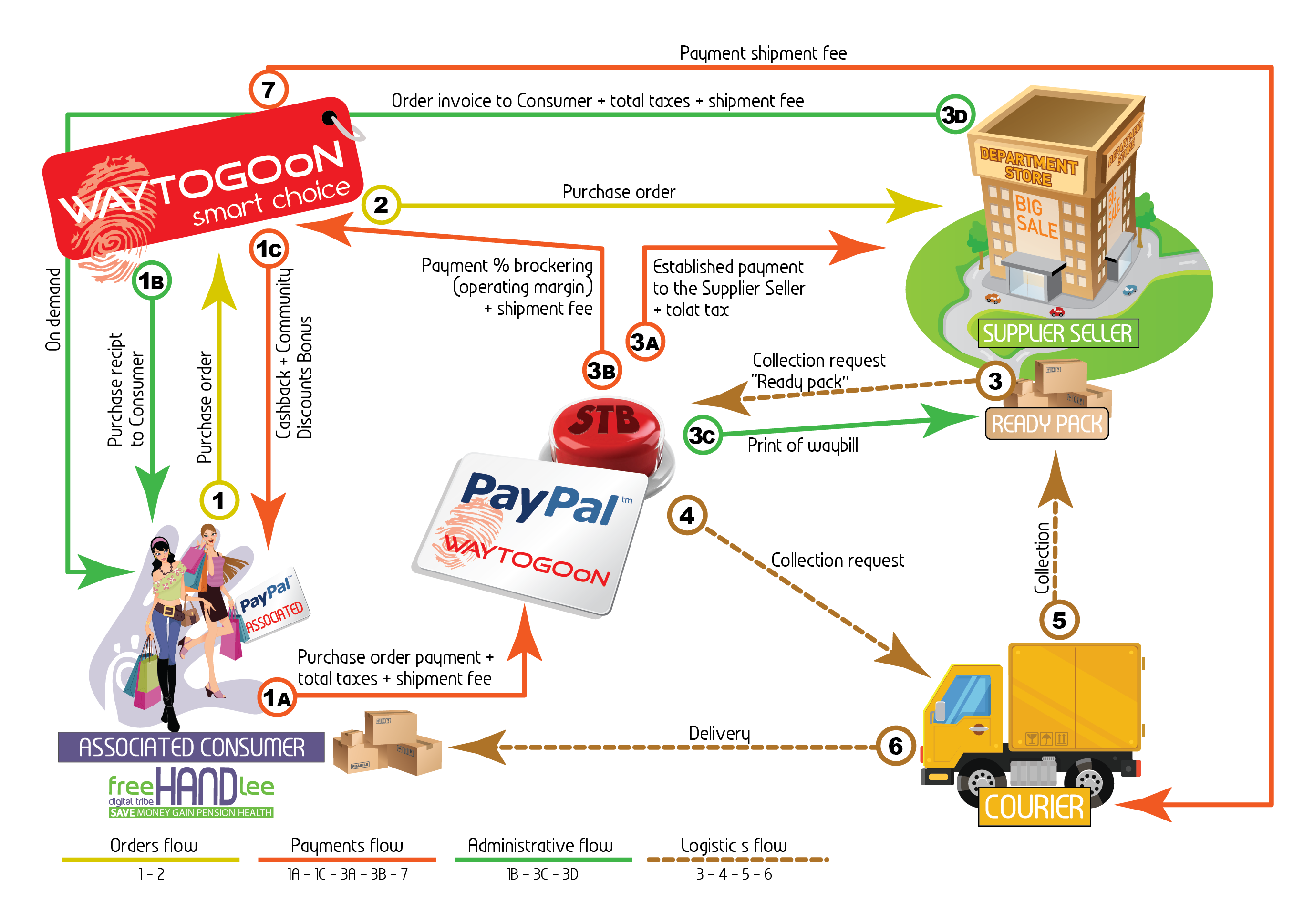 Affiliate operational flow System of the WAYTOGOoN Drop Shipping